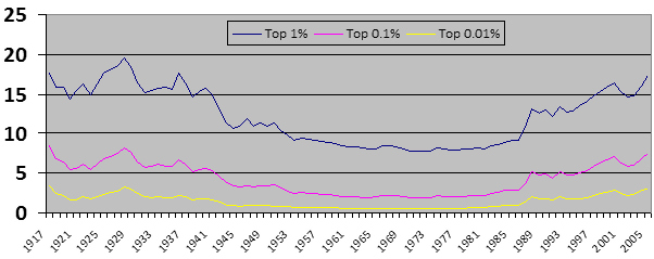 Share_top_1_percent